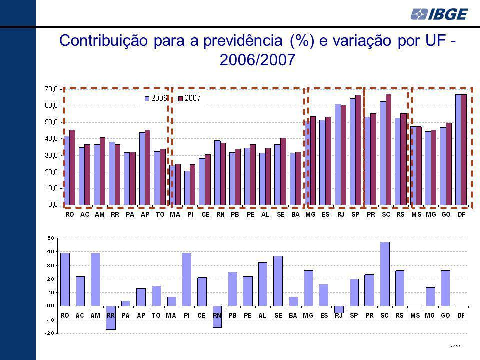 Contribuição para a previdência (%) e variação por UF - 2006/2007