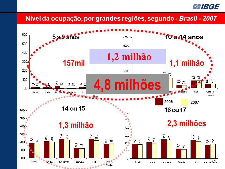 Nível da ocupação, por grandes regiões, segundo - Brasil - 2007
