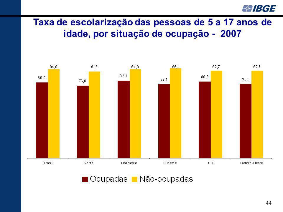Taxa de escolarização das pessoas de 5 a 17 anos de idade, por situação de ocupação - 2007