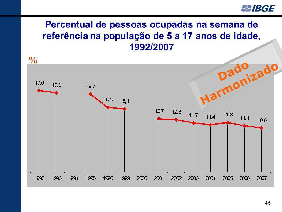 Percentual de pessoas ocupadas na semana de referência na população de 5 a 17 anos de idade, 1992/2007