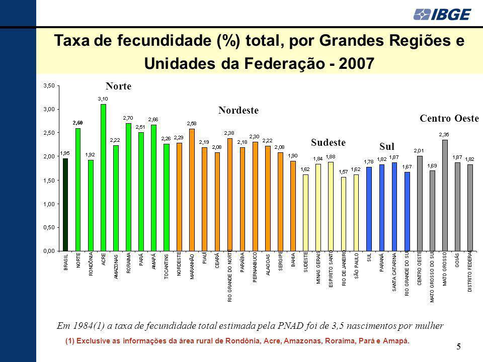 Taxa de fecundidade (%) total, por Grandes Regiões e Unidades da Federação - 2007