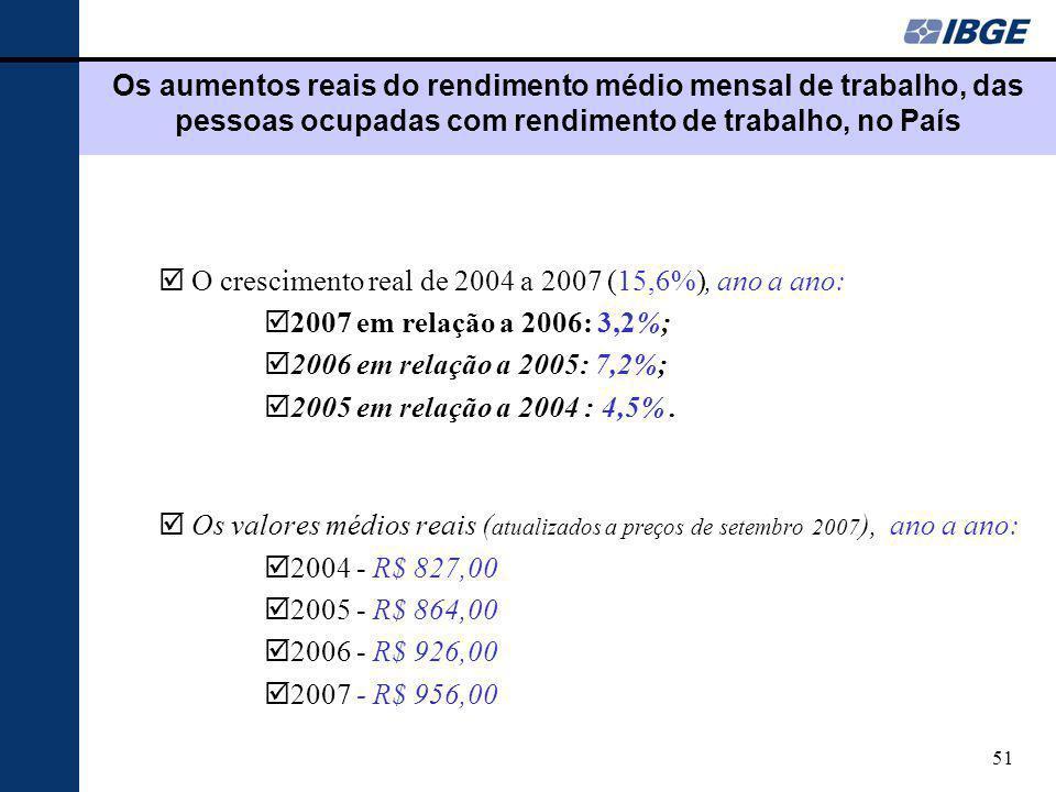Os aumentos reais do rendimento médio mensal de trabalho, das pessoas ocupadas com rendimento de trabalho, no País