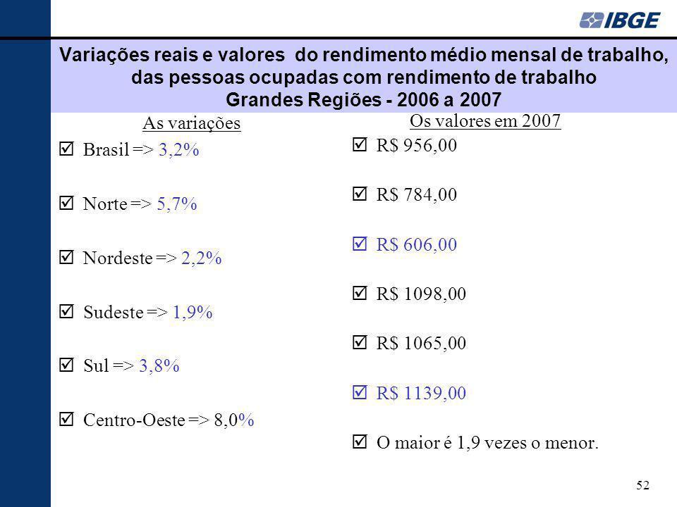 Variações reais e valores do rendimento médio mensal de trabalho, das pessoas ocupadas com rendimento de trabalho Grandes Regiões - 2006 a 2007