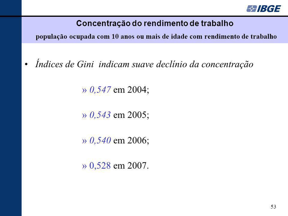 Índices de Gini indicam suave declínio da concentração 0,547 em 2004;