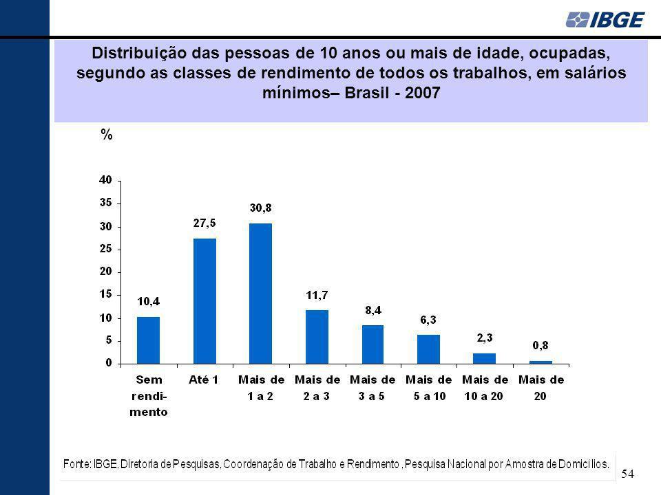 Distribuição das pessoas de 10 anos ou mais de idade, ocupadas, segundo as classes de rendimento de todos os trabalhos, em salários mínimos– Brasil - 2007