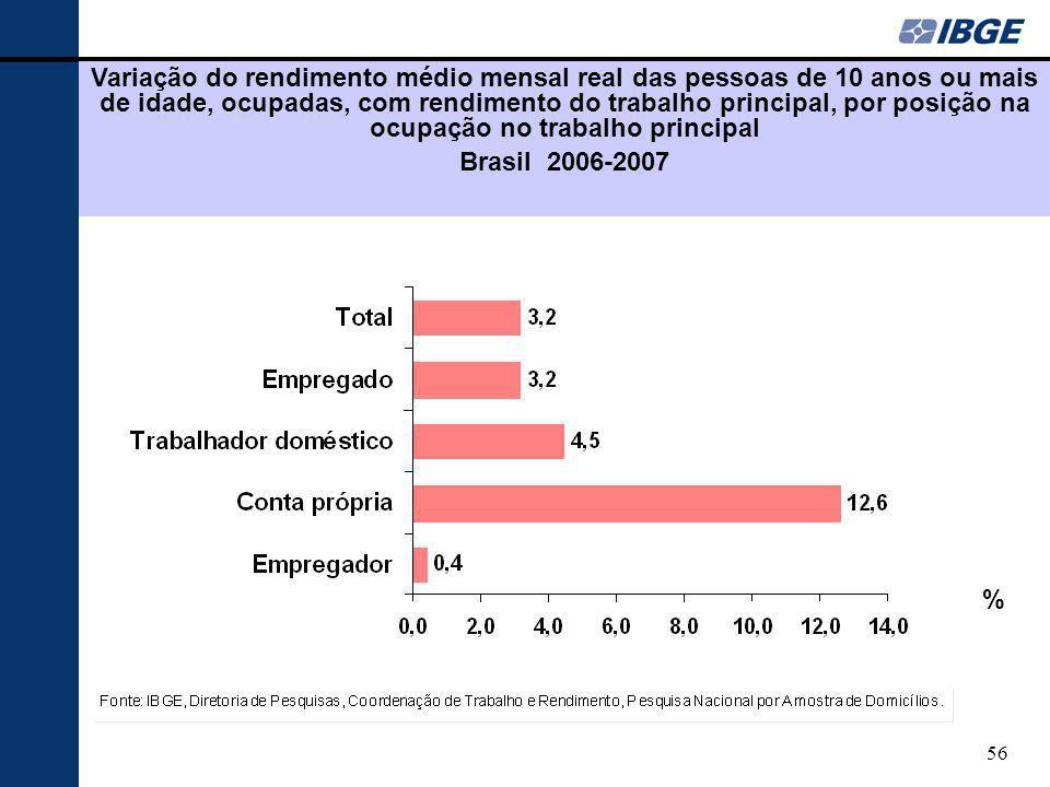 Variação do rendimento médio mensal real das pessoas de 10 anos ou mais de idade, ocupadas, com rendimento do trabalho principal, por posição na ocupação no trabalho principal
