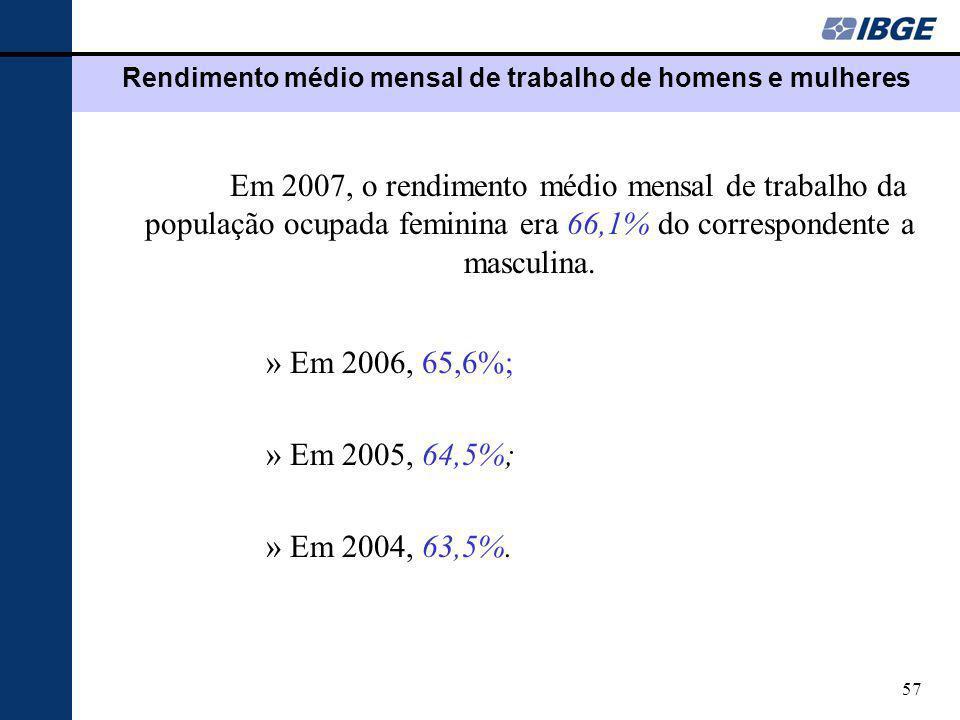 Rendimento médio mensal de trabalho de homens e mulheres