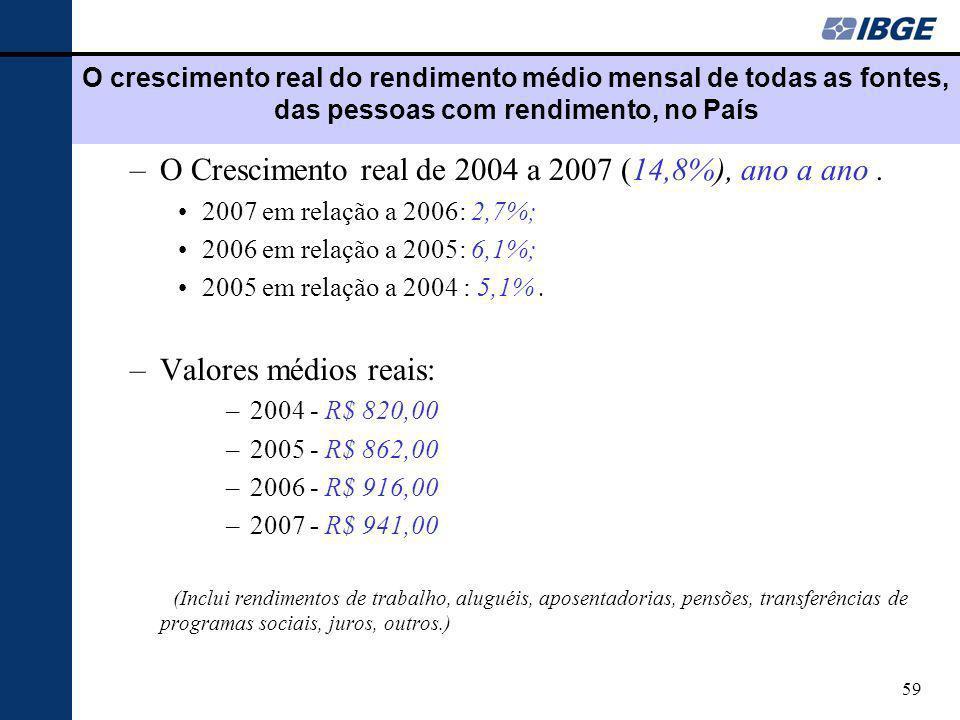 O Crescimento real de 2004 a 2007 (14,8%), ano a ano .