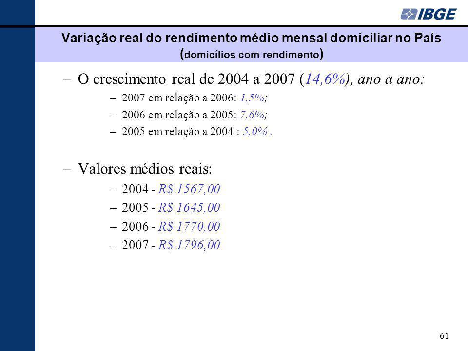 O crescimento real de 2004 a 2007 (14,6%), ano a ano: