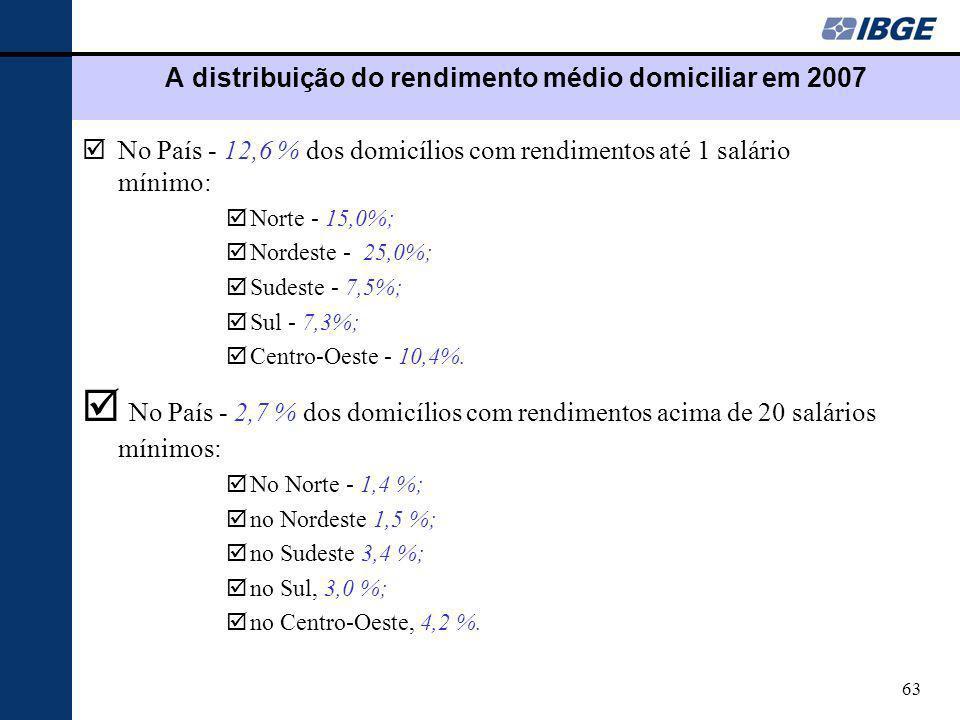 A distribuição do rendimento médio domiciliar em 2007
