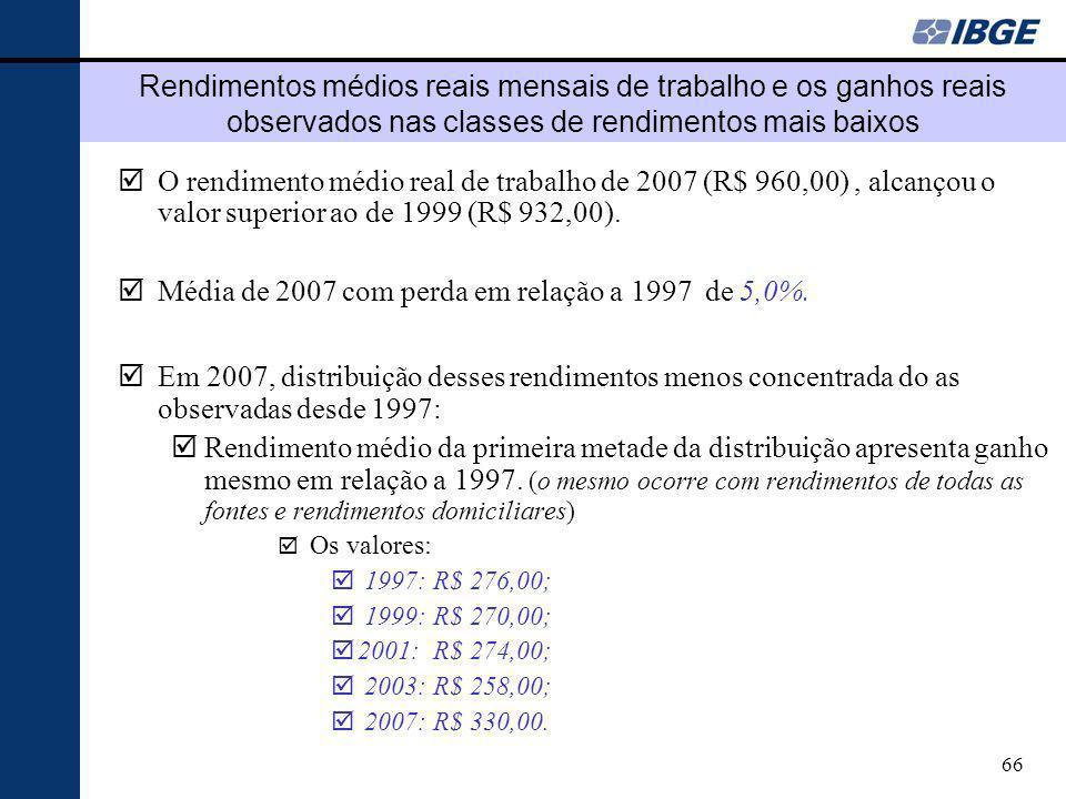 Média de 2007 com perda em relação a 1997 de 5,0%.