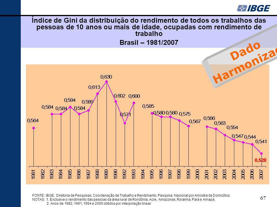 Índice de Gini da distribuição do rendimento de todos os trabalhos das pessoas de 10 anos ou mais de idade, ocupadas com rendimento de trabalho