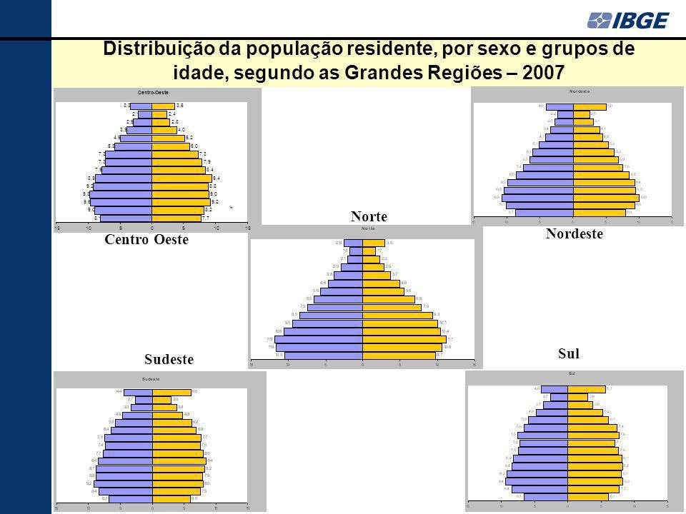 Distribuição da população residente, por sexo e grupos de