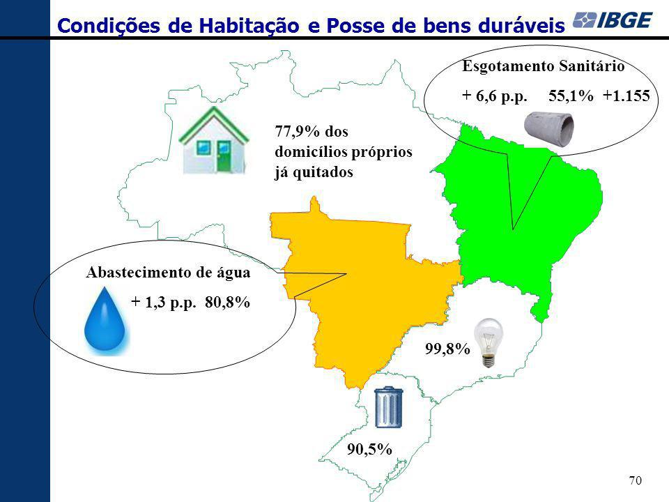 Condições de Habitação e Posse de bens duráveis