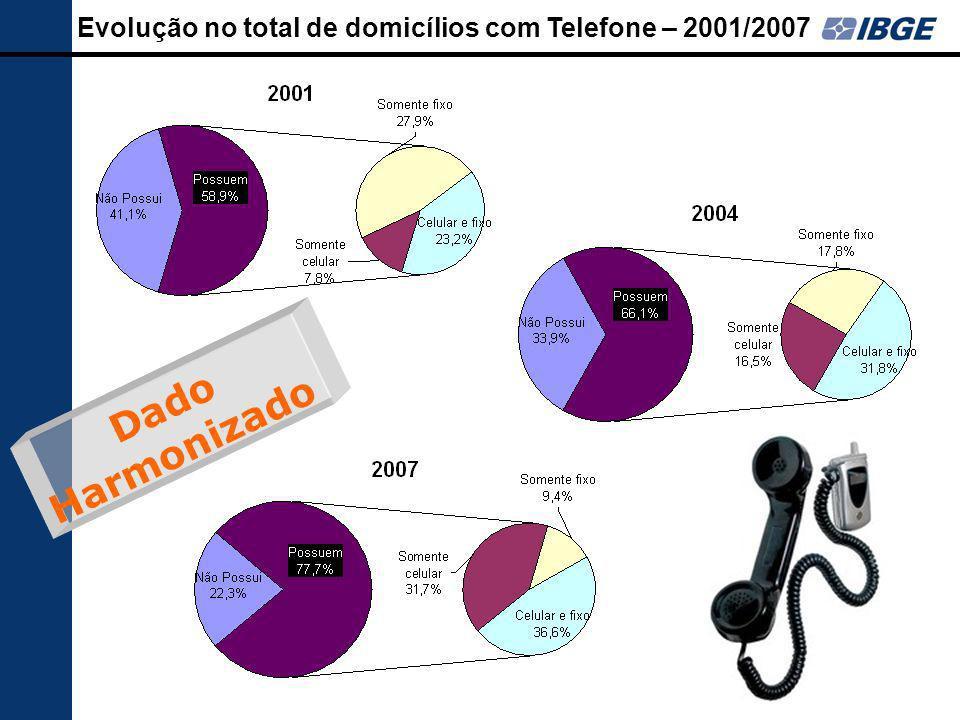 Evolução no total de domicílios com Telefone – 2001/2007