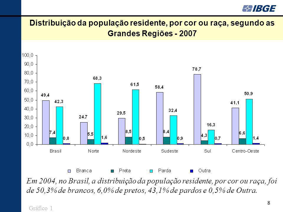 Distribuição da população residente, por cor ou raça, segundo as Grandes Regiões - 2007