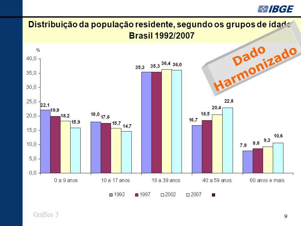 Distribuição da população residente, segundo os grupos de idade - Brasil 1992/2007