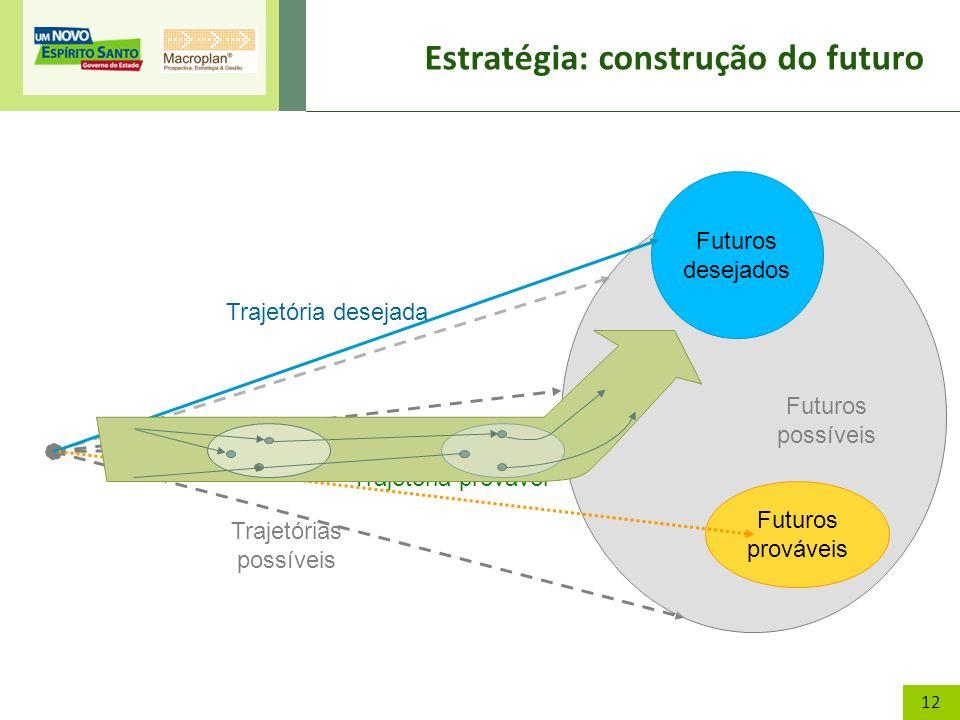Estratégia: construção do futuro