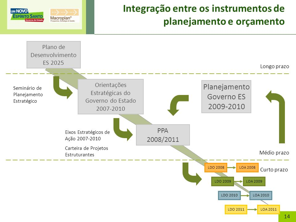 Integração entre os instrumentos de planejamento e orçamento