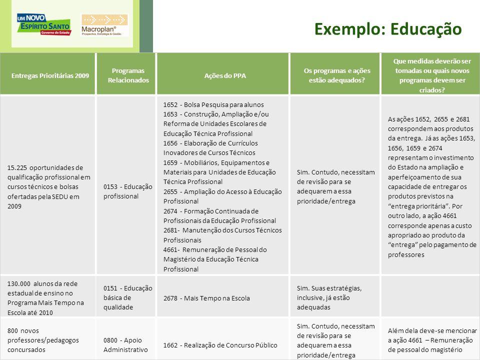 Exemplo: Educação Entregas Prioritárias 2009 Programas Relacionados