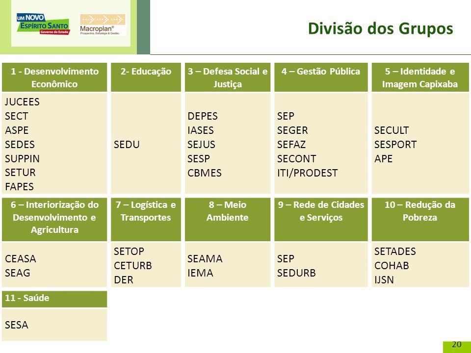 Divisão dos Grupos JUCEES SECT ASPE SEDES SUPPIN SETUR FAPES SEDU