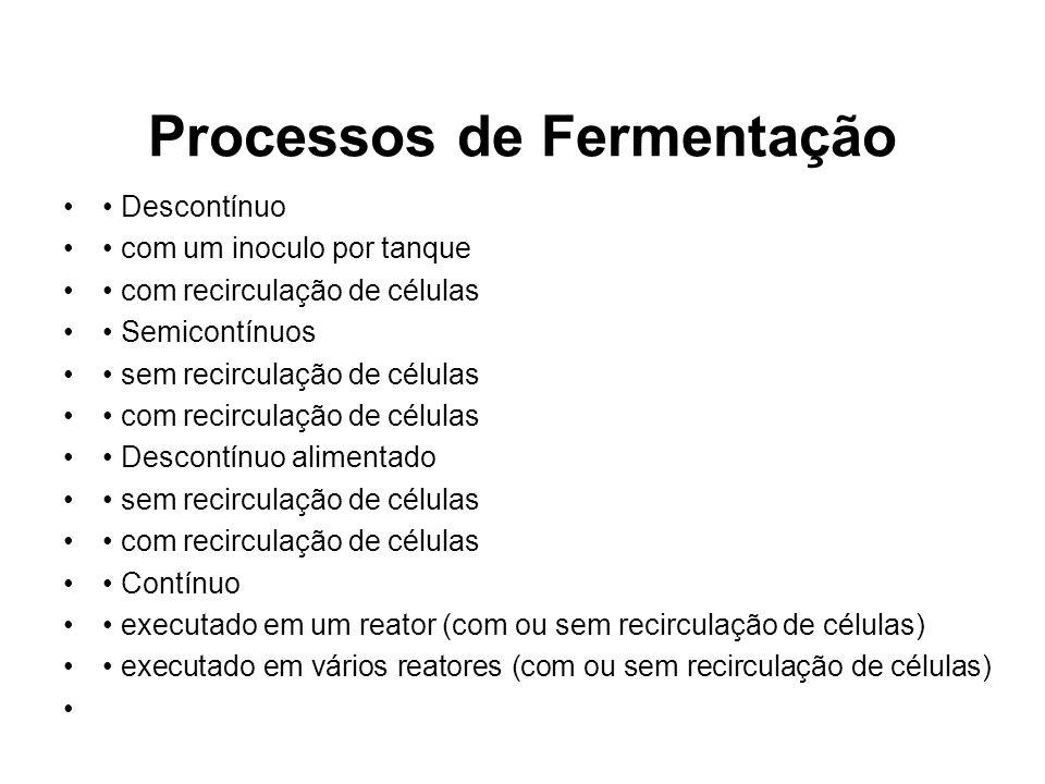 Processos de Fermentação