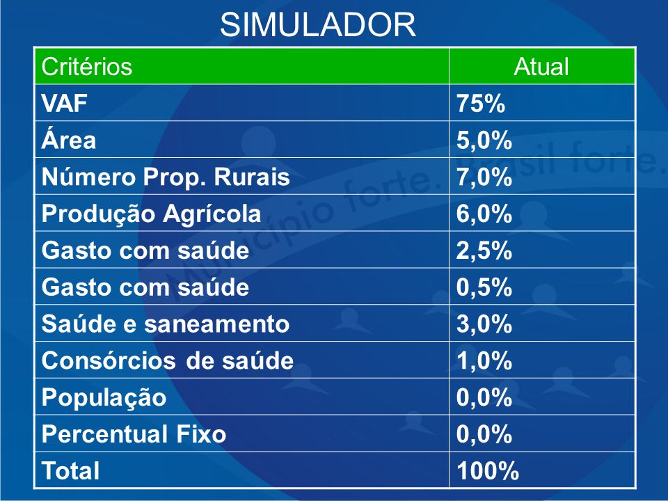 SIMULADOR Critérios Atual VAF 75% Área 5,0% Número Prop. Rurais 7,0%