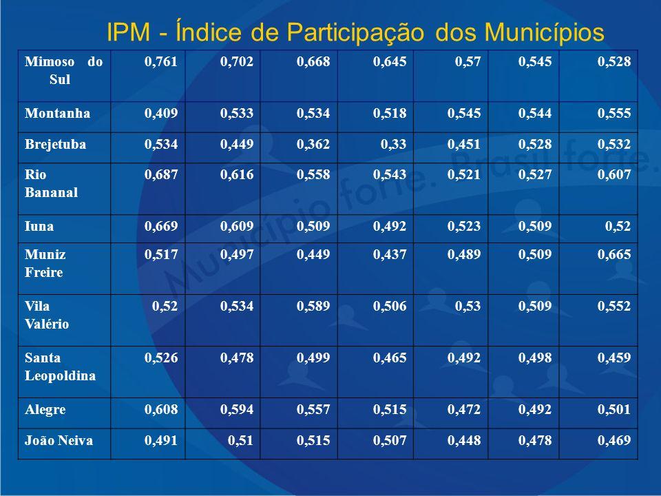 IPM - Índice de Participação dos Municípios