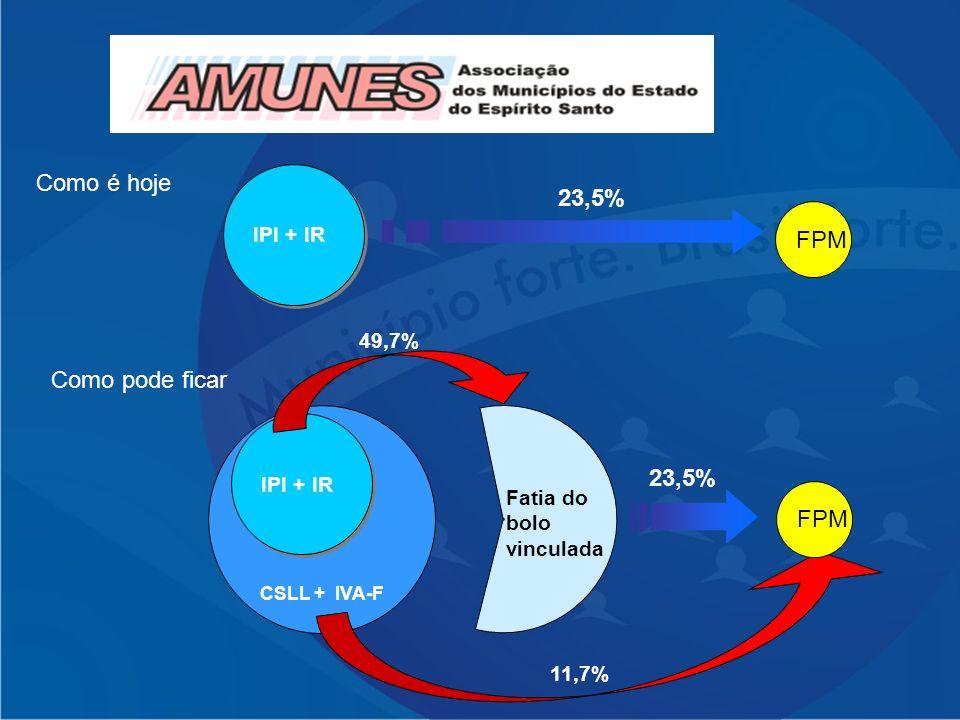 Como é hoje 23,5% FPM Como pode ficar 23,5% FPM IPI + IR 49,7%