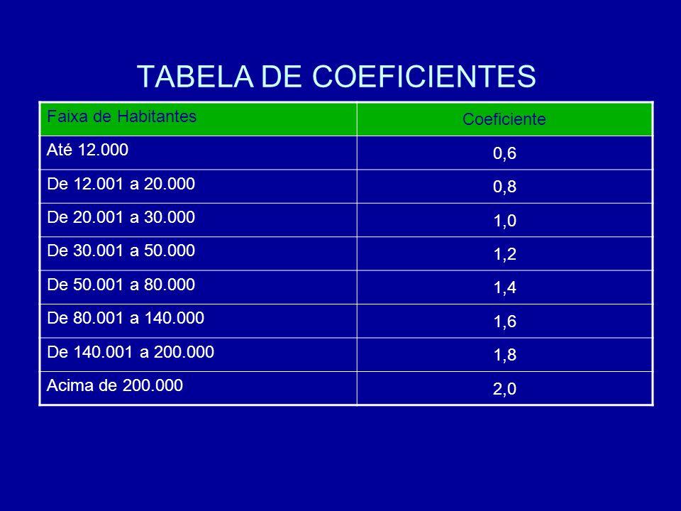 TABELA DE COEFICIENTES