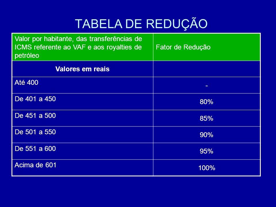 TABELA DE REDUÇÃO Fator de Redução