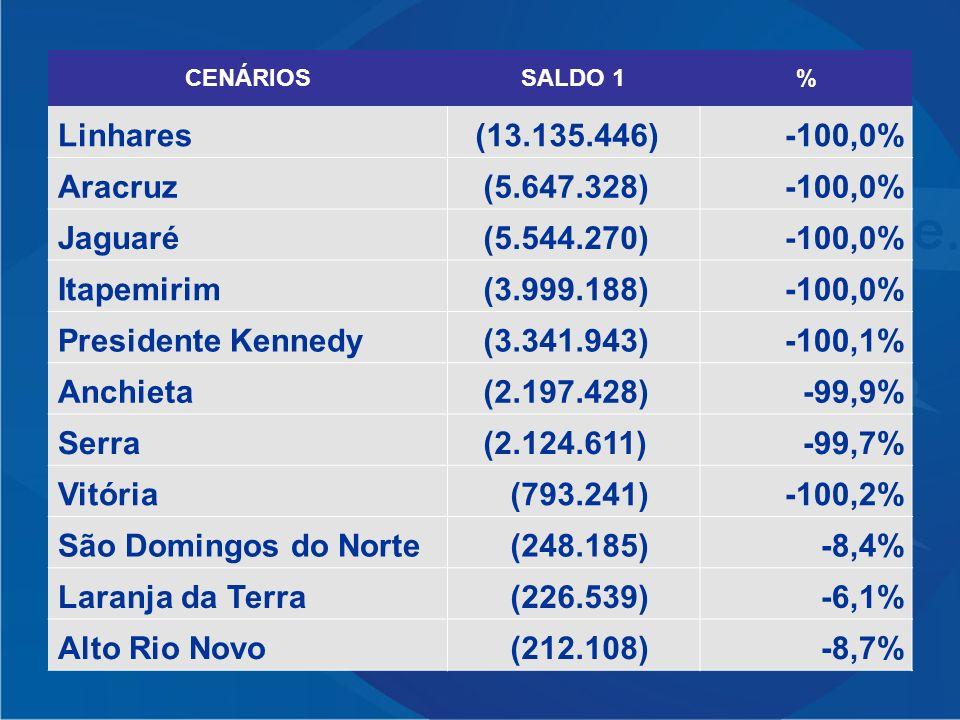 Linhares (13.135.446) -100,0% Aracruz (5.647.328) Jaguaré (5.544.270)
