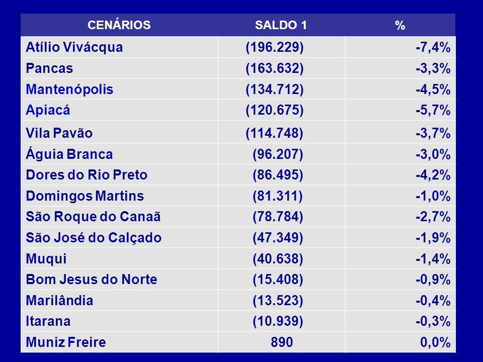 Atílio Vivácqua (196.229) -7,4% Pancas (163.632) -3,3% Mantenópolis