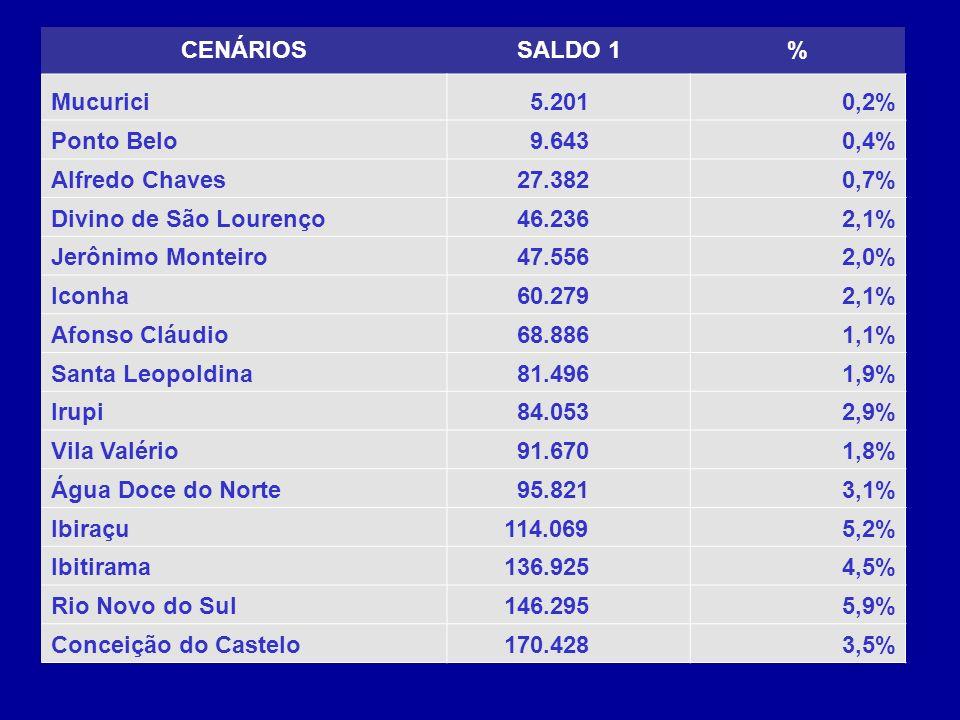 CENÁRIOS SALDO 1. % Mucurici. 5.201. 0,2% Ponto Belo. 9.643. 0,4% Alfredo Chaves. 27.382. 0,7%