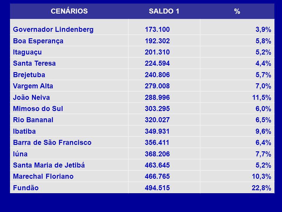 CENÁRIOS SALDO 1. % Governador Lindenberg. 173.100. 3,9% Boa Esperança. 192.302. 5,8% Itaguaçu.