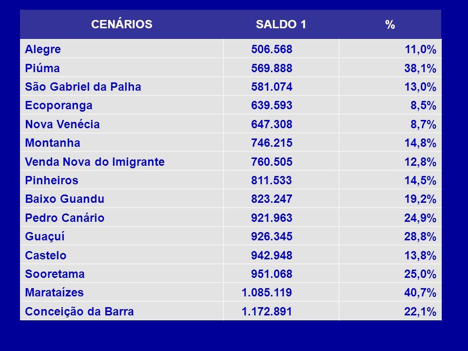 CENÁRIOS SALDO 1. % Alegre. 506.568. 11,0% Piúma. 569.888. 38,1% São Gabriel da Palha. 581.074.