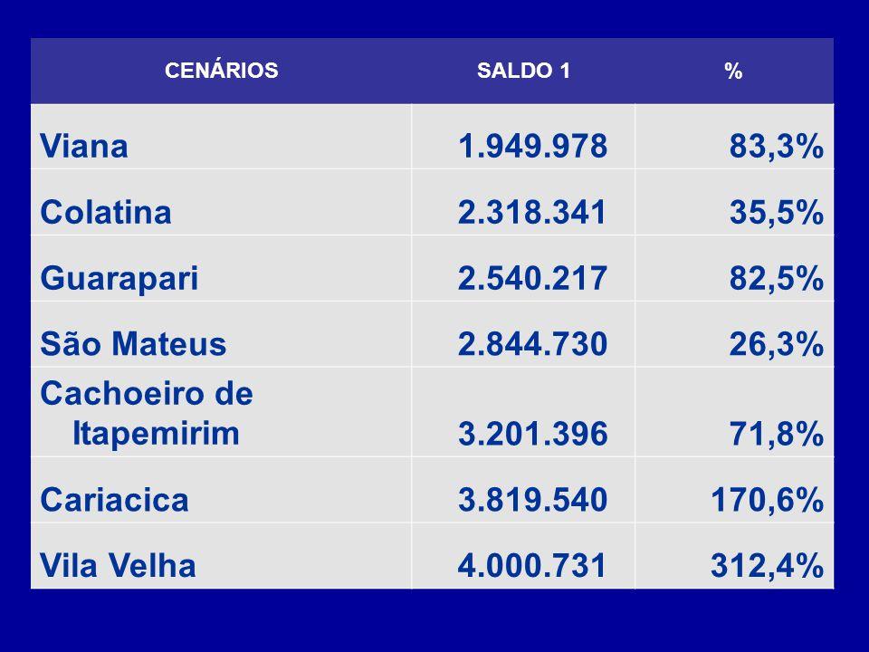 Cachoeiro de Itapemirim 3.201.396 71,8% Cariacica 3.819.540 170,6%