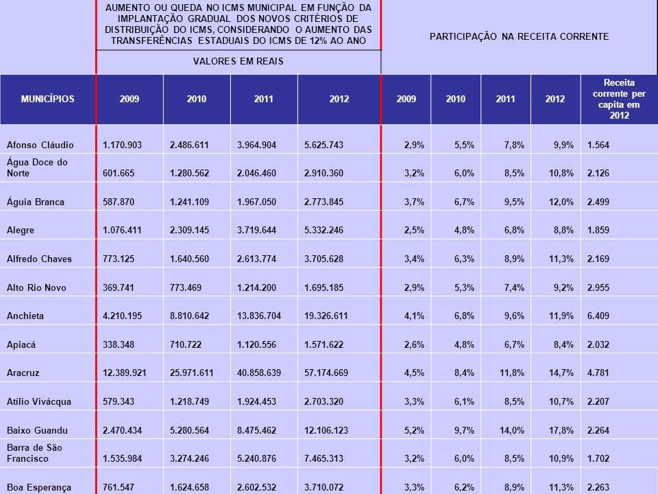 PARTICIPAÇÃO NA RECEITA CORRENTE Receita corrente per capita em 2012