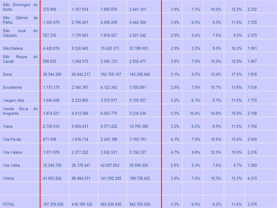 São Domingos do Norte 570.996. 1.197.814. 1.885.876. 2.641.101. 3,9% 7,1% 10,0% 12,5% 2.332.