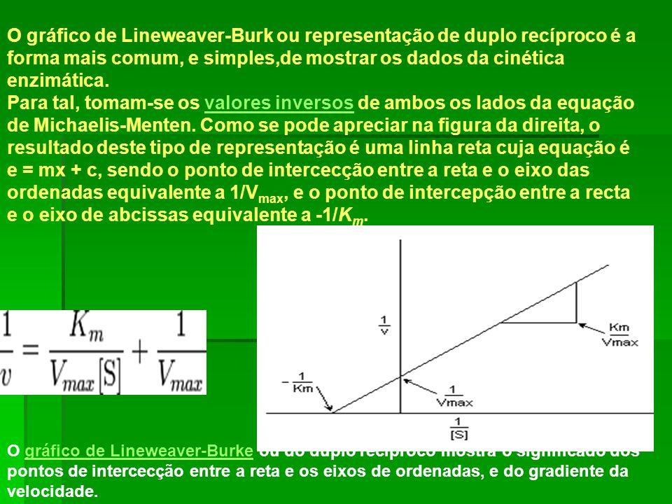 O gráfico de Lineweaver-Burk ou representação de duplo recíproco é a forma mais comum, e simples,de mostrar os dados da cinética enzimática.