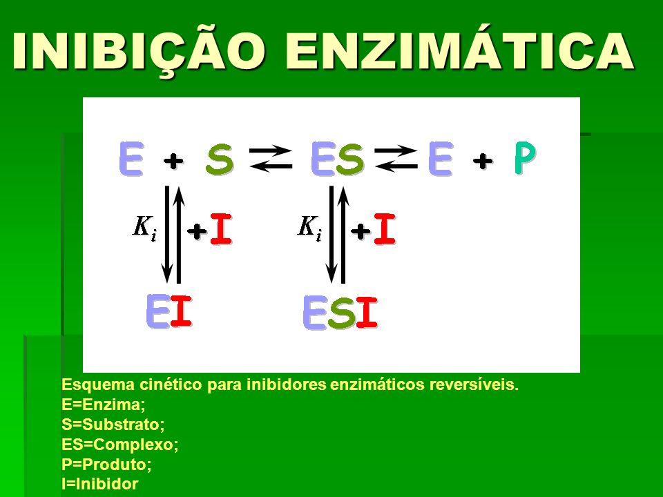 INIBIÇÃO ENZIMÁTICA Esquema cinético para inibidores enzimáticos reversíveis. E=Enzima; S=Substrato;