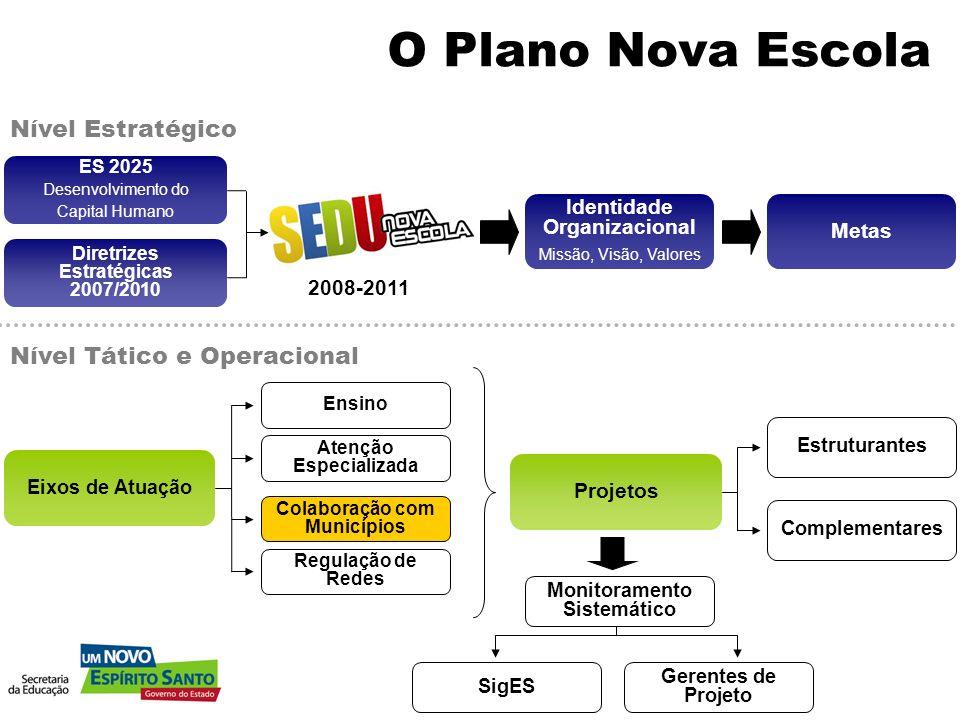 O Plano Nova Escola Nível Estratégico Nível Tático e Operacional