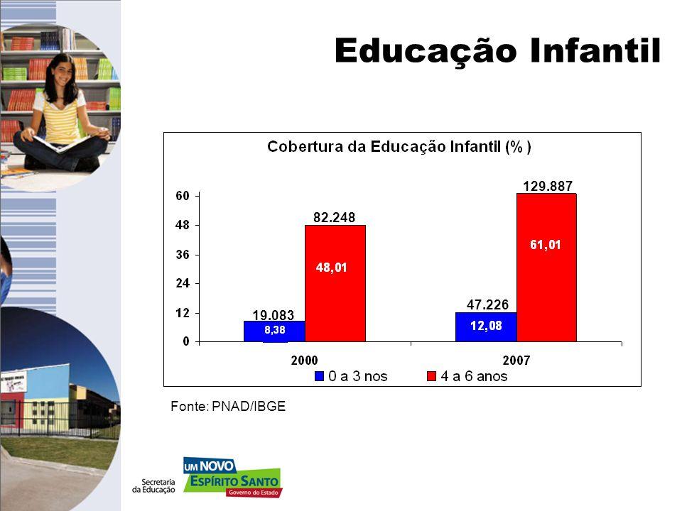 Educação Infantil 129.887 82.248 47.226 19.083 Fonte: PNAD/IBGE