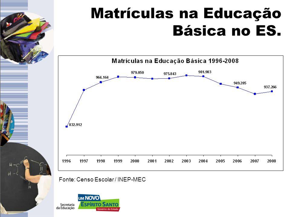Matrículas na Educação Básica no ES.