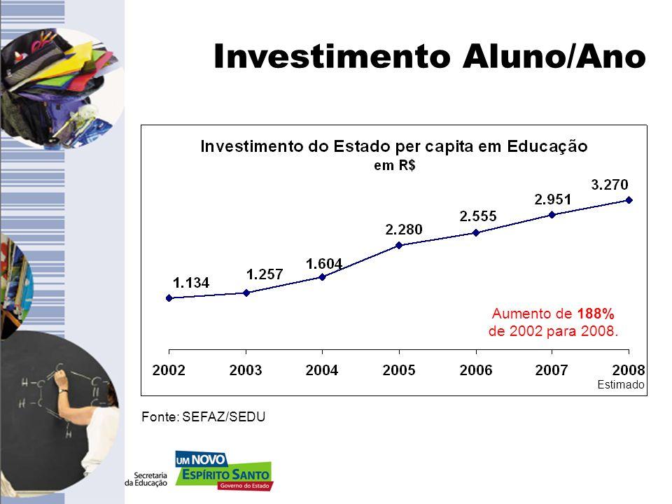 Investimento Aluno/Ano