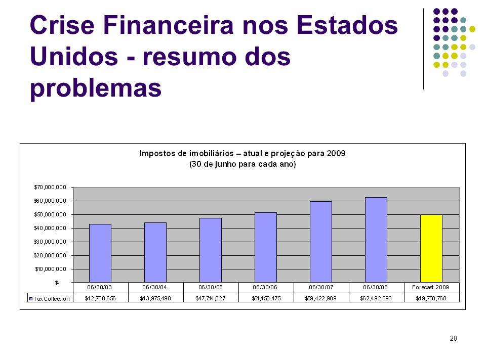 Crise Financeira nos Estados Unidos - resumo dos problemas