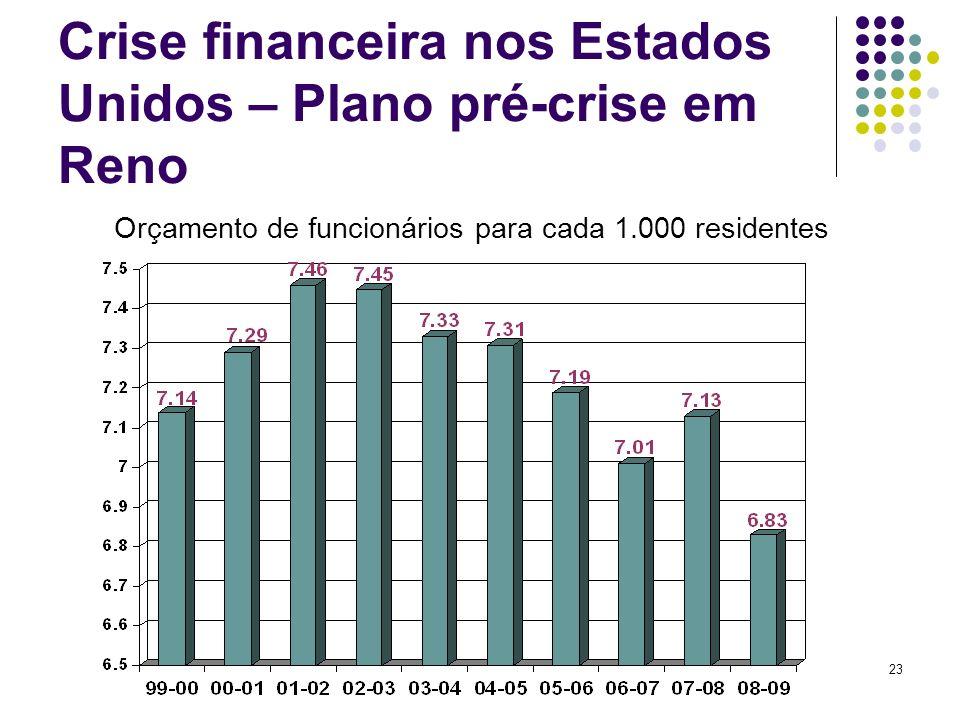 Crise financeira nos Estados Unidos – Plano pré-crise em Reno