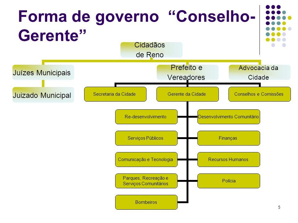Forma de governo Conselho-Gerente