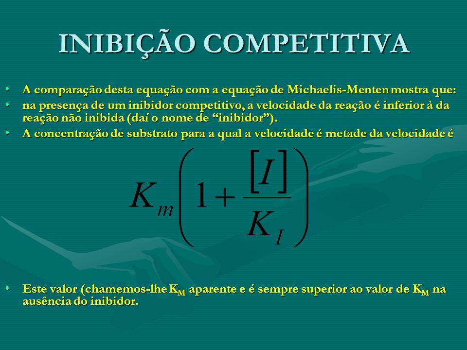 INIBIÇÃO COMPETITIVA A comparação desta equação com a equação de Michaelis-Menten mostra que: