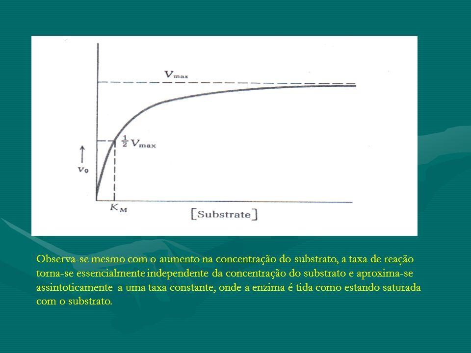Observa-se mesmo com o aumento na concentração do substrato, a taxa de reação torna-se essencialmente independente da concentração do substrato e aproxima-se assintoticamente a uma taxa constante, onde a enzima é tida como estando saturada com o substrato.